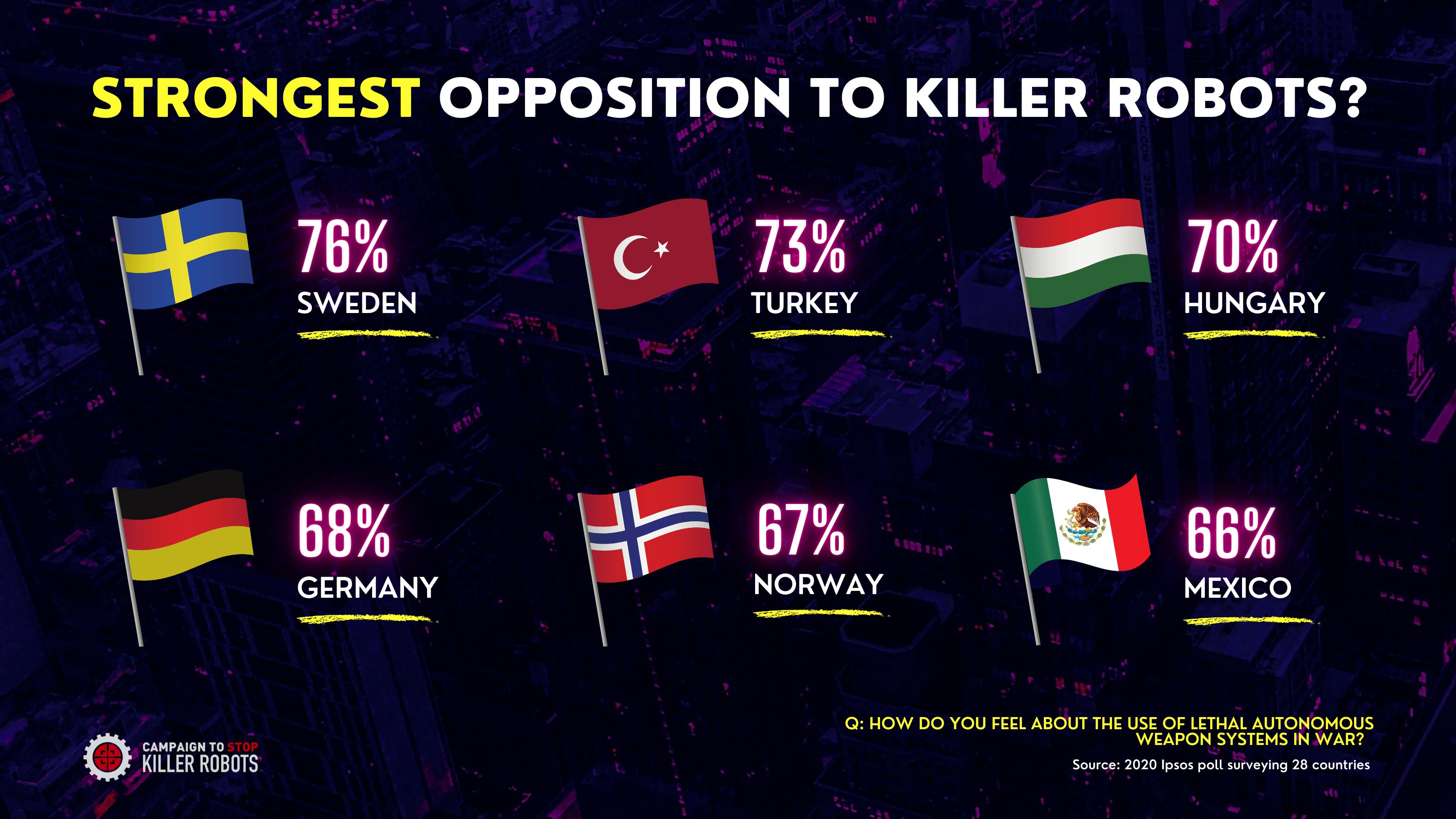 A megkérdezettek többsége Magyarországon nem akar gyilkos robotokat látni az IPSOS legújabb felmérése sz…